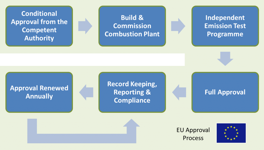 EU Regulation Process